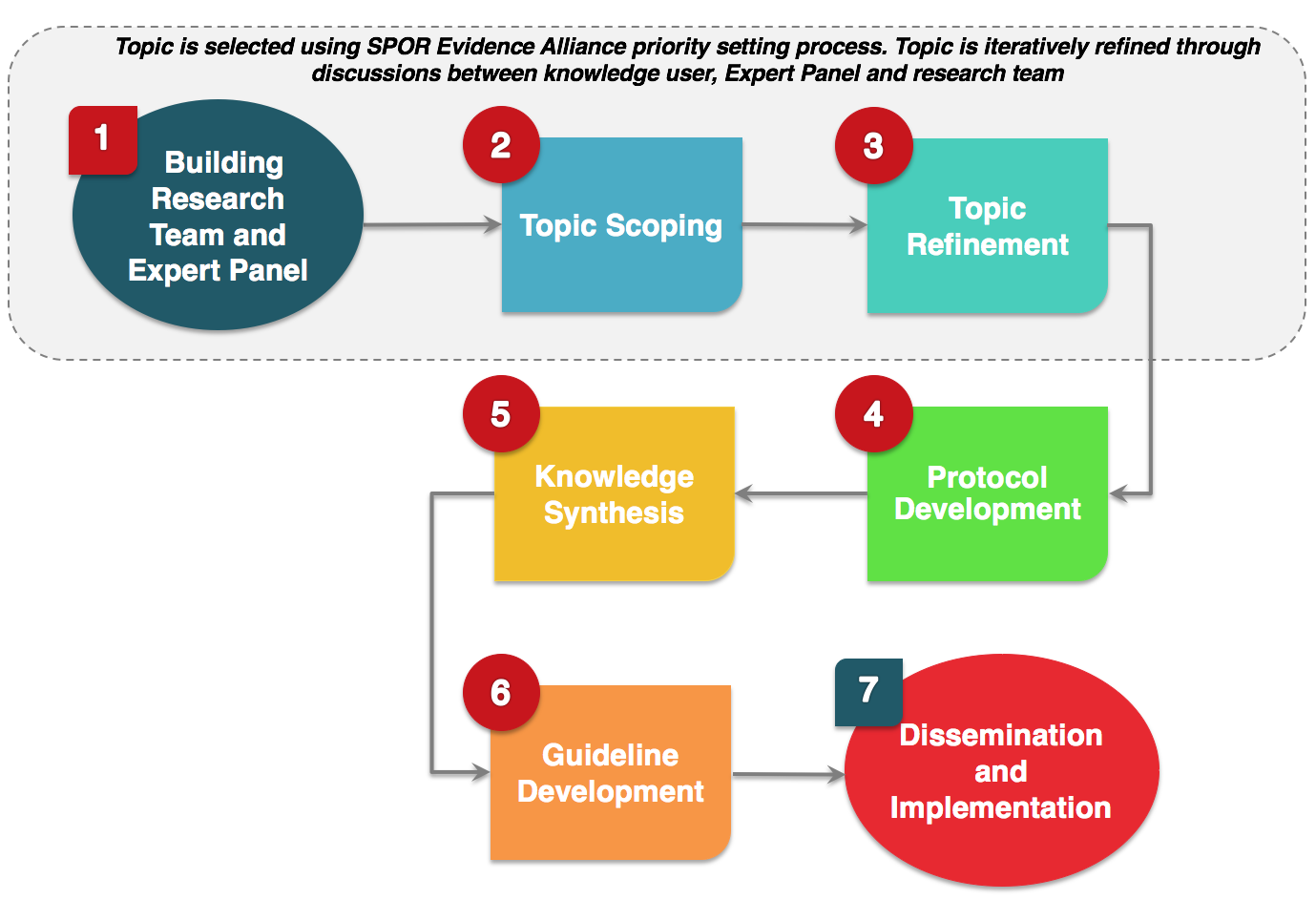 General Clinical Practice Guideline Development Process